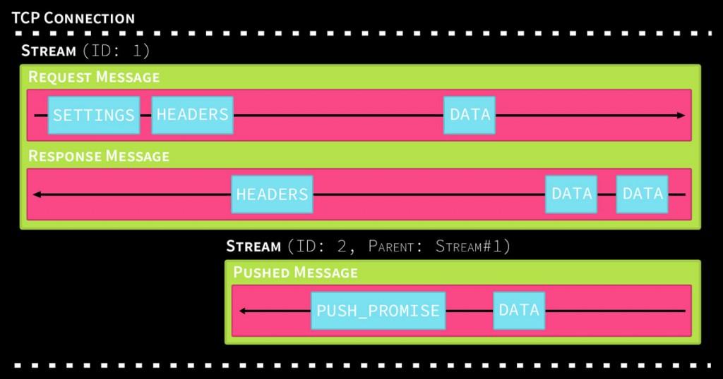 HTTP/2 Visualization